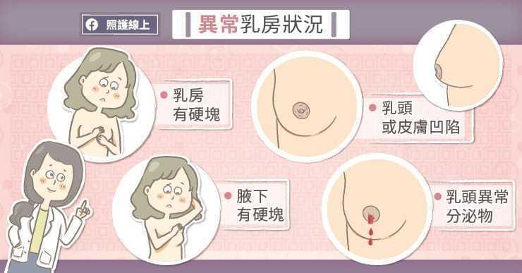 異常乳房狀況 圖/照護線上提供