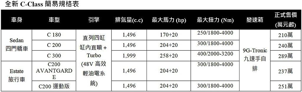 全新大改款賓士C-Class車系台灣市場編成售價一覽。 圖/Mercedes-B...