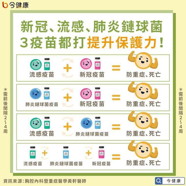 新冠、流感、肺炎鏈球菌 3種疫苗都打提升保護力! 圖/今健康提供