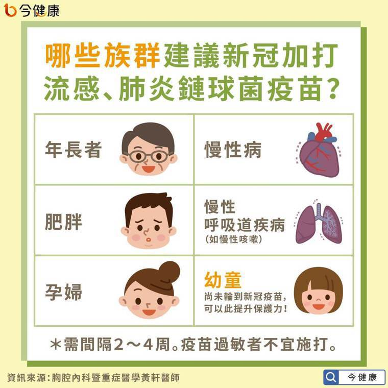 哪些族群建議新冠加打流感、肺炎鏈球菌疫苗? 圖/今健康提供