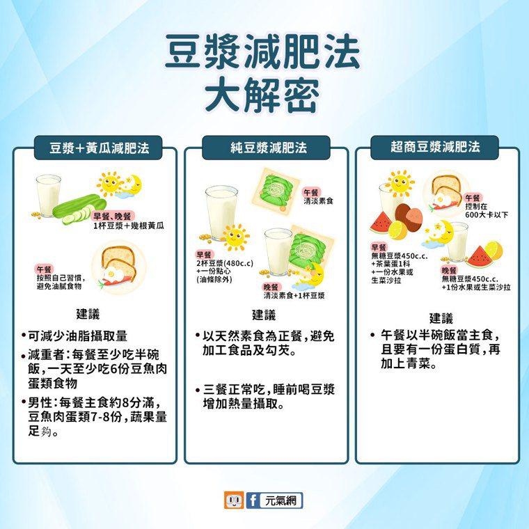 豆漿減肥迷思。圖/元氣網製表