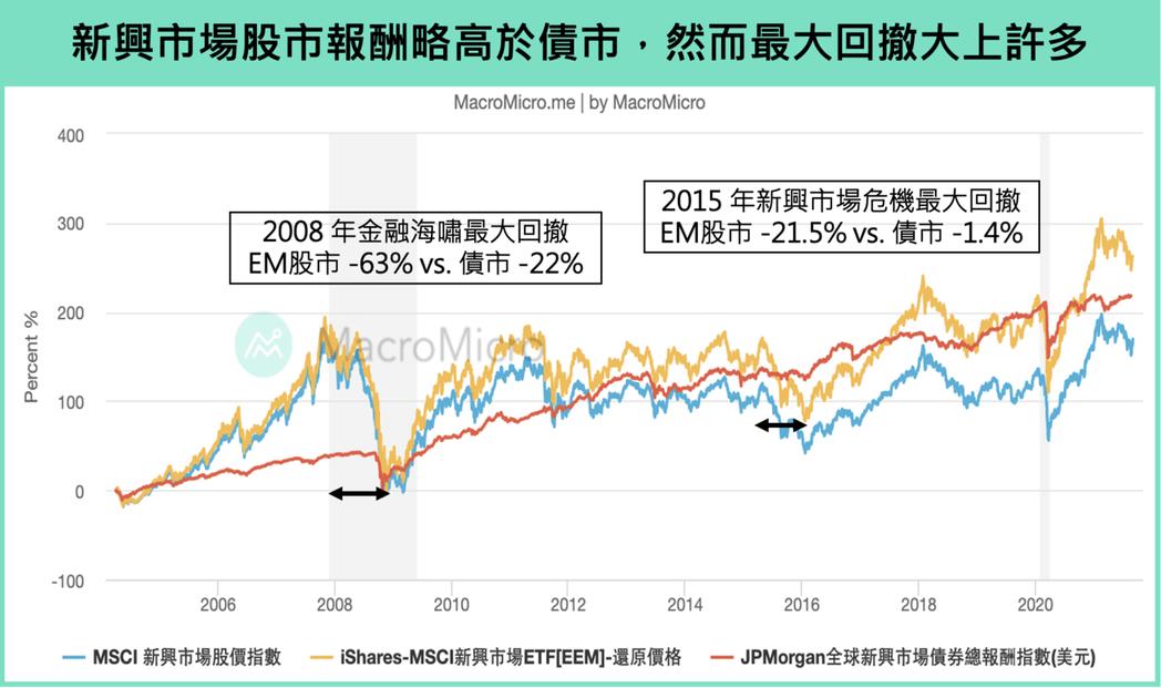 註:因為MSCI新興市場股市指數價格已經是考慮除息後的價格,故用追蹤該指數的ET...