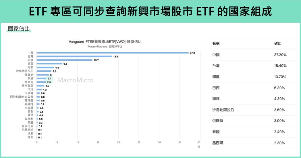 註:操盤人圖表顯示的是MSCI新興市場股價指數,追蹤該指數的ETF股票代號為EE...