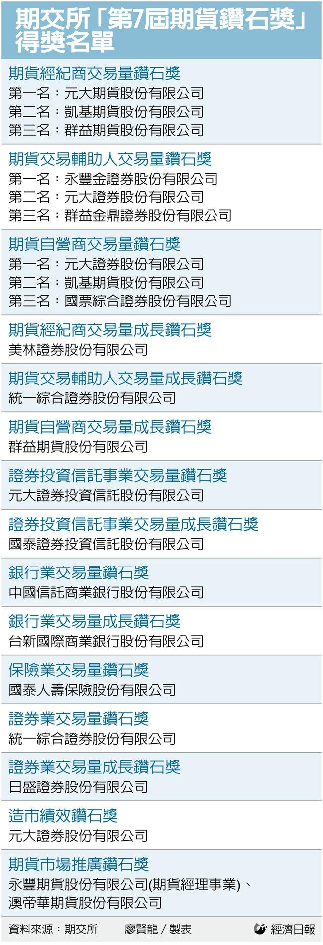 台灣期貨交易所「第7屆期貨鑽石獎」得獎名單。記者廖賢龍/製表