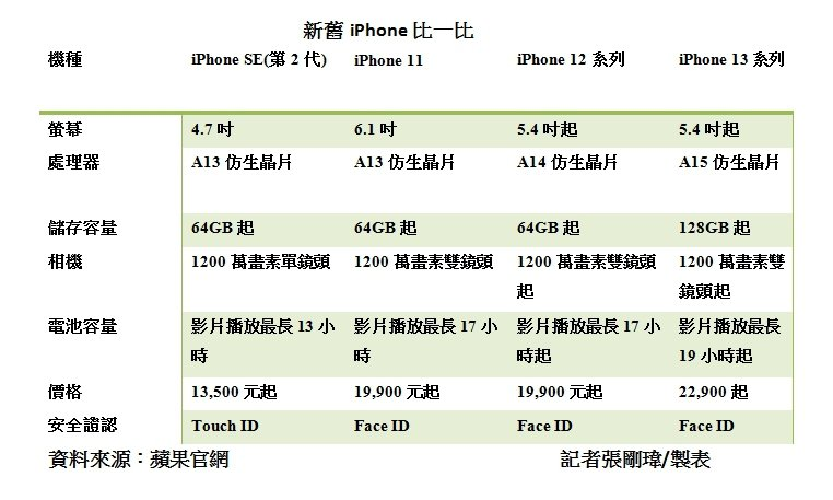 iPhone 12及iPhone 12 mini各容量售價降幅最大,皆降4千元。記者張剛瑋/製表