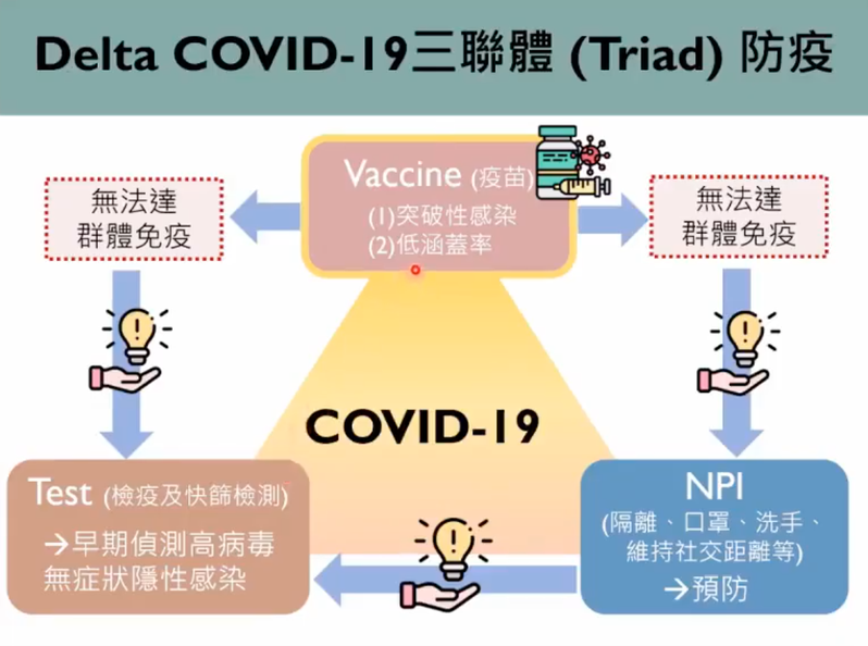 台大公衛學者指出,疫苗接種、檢測、公衛防疫措施(NPI),就是台灣面對Delta變異株的必須站穩的「金三角」。圖/擷取自新冠肺炎防疫科學線上直播