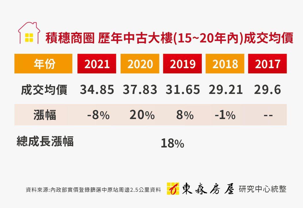 積穗商圈歷年(15-20年)中古大樓成交均價(東森房屋研究中心/提供)