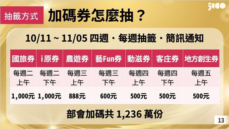 行政院推出振興五倍券措施,七大部會提供須抽籤的加碼券說明,每人最多可抽到四種。行政院提供
