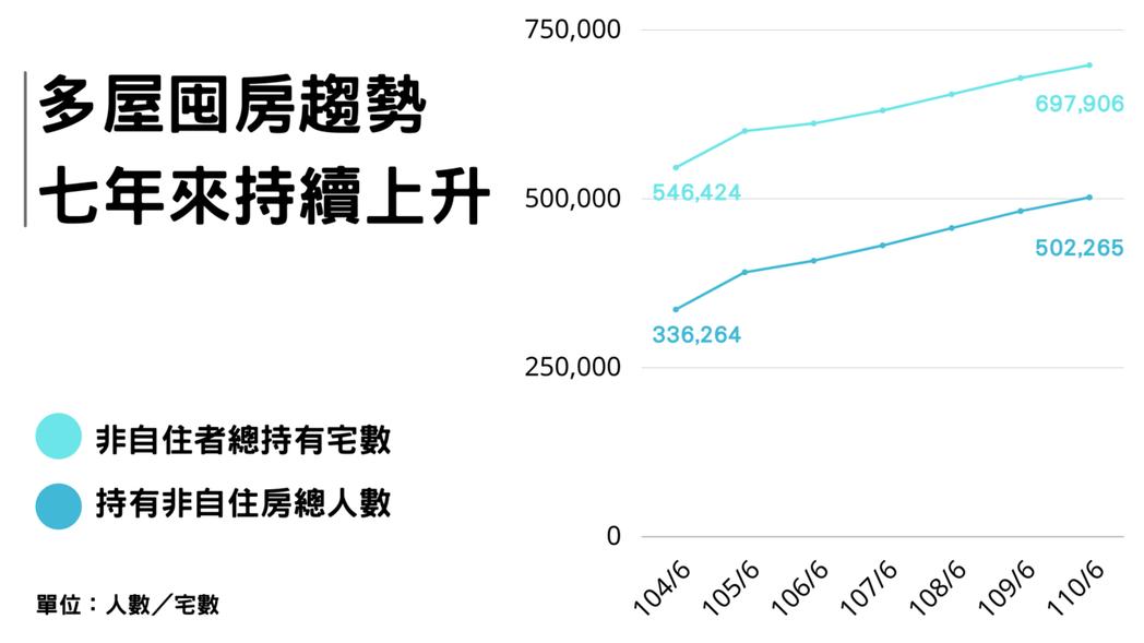 台灣持有非自住住宅的個人,從104年的33.6萬人上升至110年的50.2萬人,而他們所持有的「非自住住宅」也從54.6萬宅上升至69.7萬宅,可見「擁有多屋的群體不斷上升」 圖/OURs都市改革組織提供