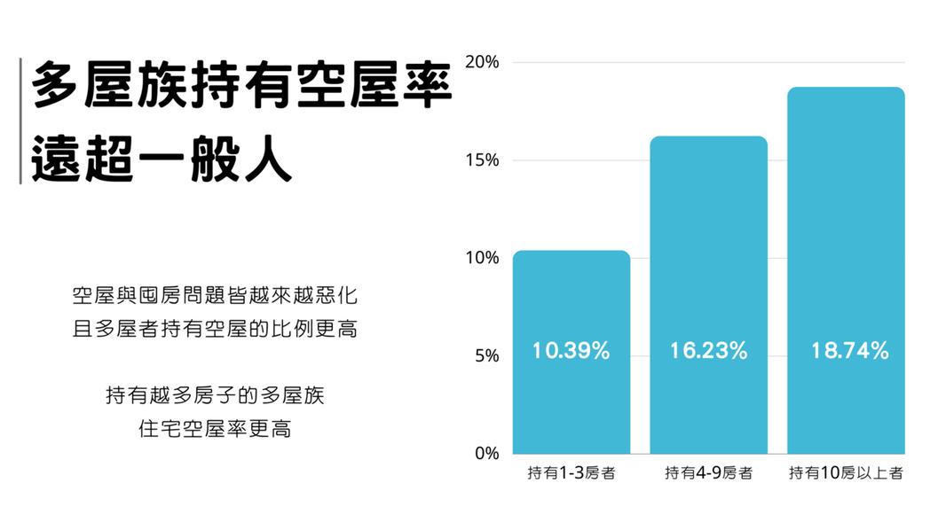 根據內政部110年7月24日內政統計週報,109年自然人空屋率為10.79%,其中屬於一至三房者持有的住宅空屋率為10.39%、四至九房為16.23%,十房以上為18.74%。 圖/OURs都市改革組織提供
