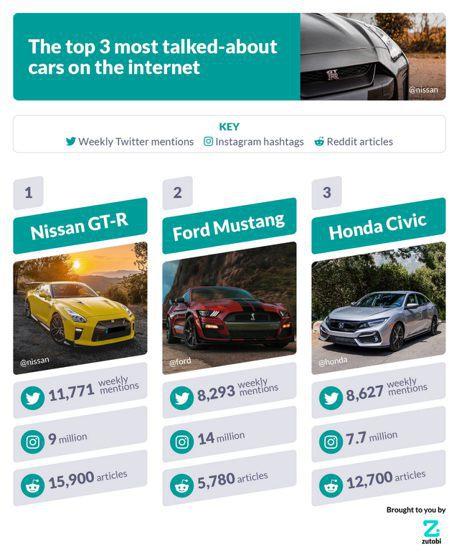 薑還是老的辣Nissan GT-R輾壓野馬和喜美 仍然是社群媒體上最夯的汽車!