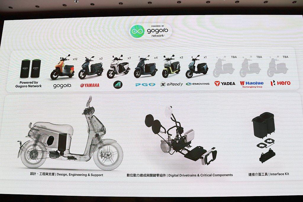 Gogoro目前的車輛製造商合作夥伴包括Hero MotoCorp、雅迪、大長江...