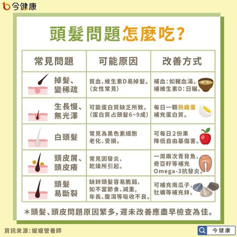常見5種頭髮問題,營養師教用吃的保養! 圖/今健康提供