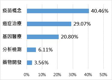 NYSE FactSet全球基因免疫生技指數投資產業分布(註:上述投資比重將隨時...
