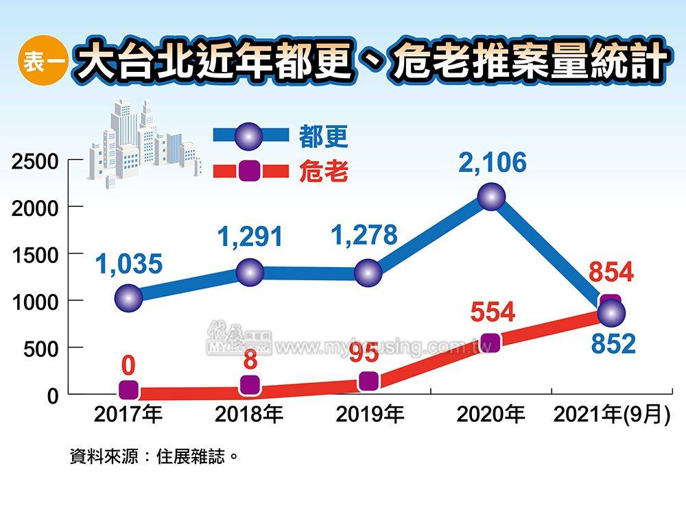 據住展雜誌統計,大台北地區今年截至9月15日止,危老推案量已達854億元,不僅已...