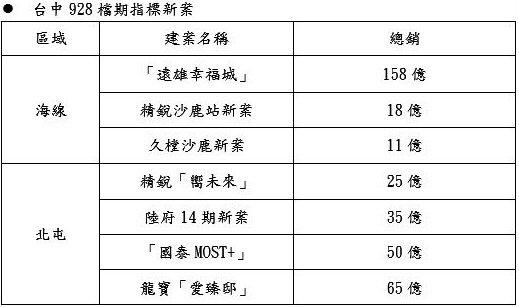 台中928房市檔期指標新案。記者宋健生/製表