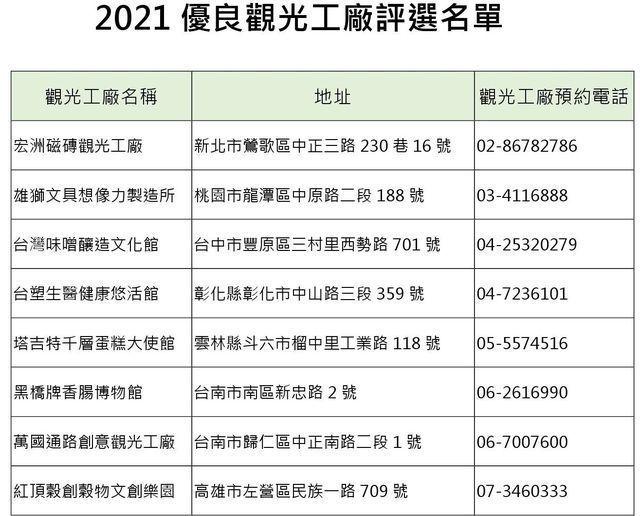 2021優良觀光工廠評選名單。 工業局/提供