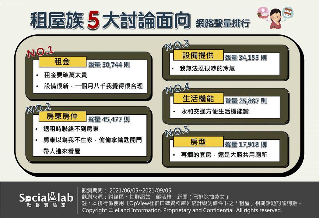 租屋族5大討論面向網路聲量排行。 Social Lab社群實驗室/製圖