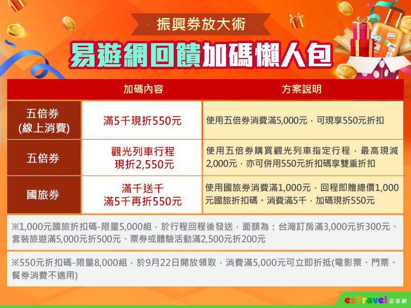 易遊網不只有五倍券的加碼活動,千元國旅券易遊網也搶先佈署,將推出滿千送千活動。 ...