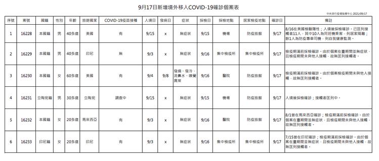 國內新增8例COVID-19確定病例,分別為2例本土及6例境外移入。圖/指揮中心...