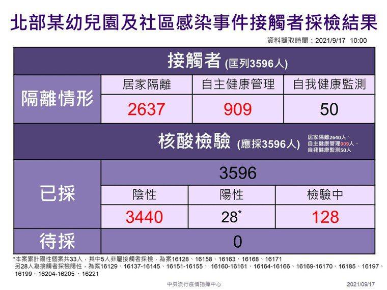 有關幼兒園與接觸者採檢部分,目前已經採檢3596名,其中陰性3440名,增加6名...
