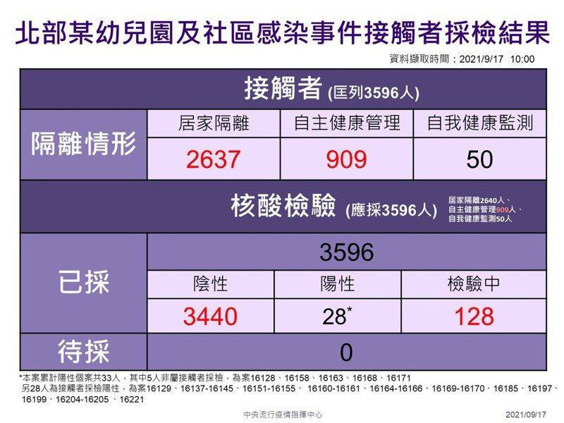 有關幼兒園與接觸者採檢部分,目前已經採檢3596名,其中陰性3440名,增加6名陰性個案,尚在檢驗中還有128人。圖/指揮中心提供