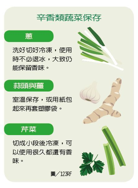 辛香類蔬菜保存 製表/元氣周報 圖/123RF