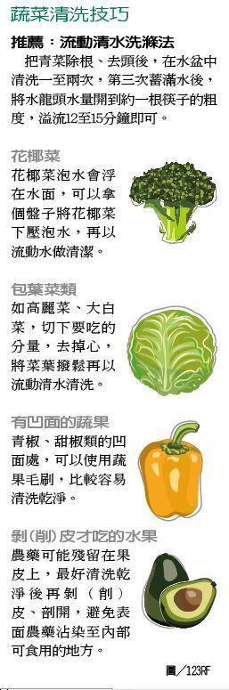 蔬菜清洗技巧 製表/元氣周報 圖/123RF