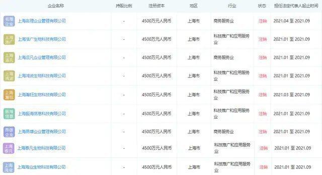 網友發現張庭名下的9間公司已經註銷。 圖/擷自微博