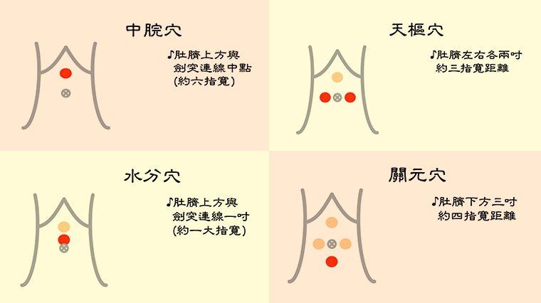 ▲按摩腹部穴位:水分穴、中脘穴、天樞穴、關元穴,可以幫助提升體內代謝。(圖/台北...