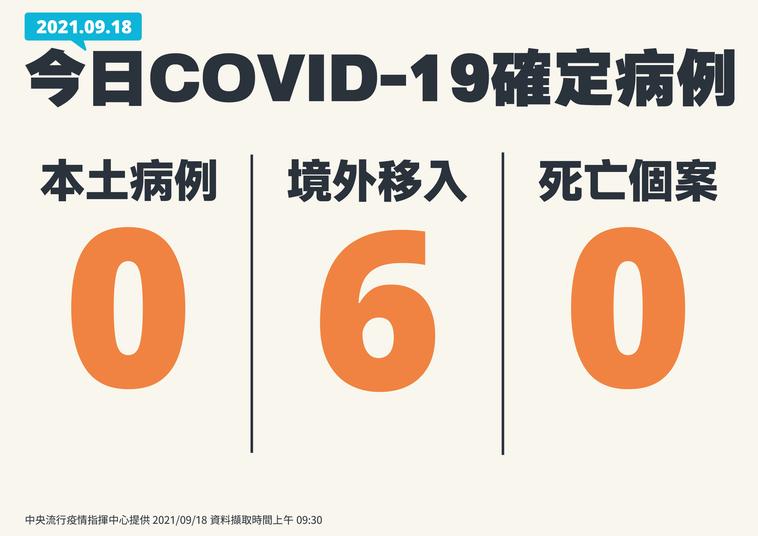 中秋連假首日本土疫情有好消息,在確診個案及死亡個案都是「0案例」,境外移入有6例...