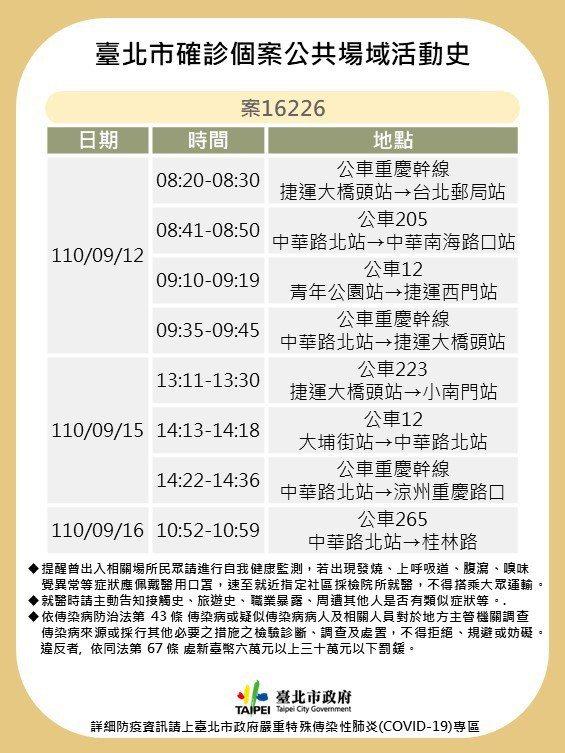 案16226於9月16日確診,感染源不明,曾頻繁搭公車前往西門一帶。圖/北市衛生局提供