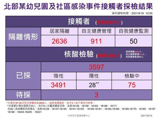 指揮中心指揮官陳時中表示,全案匡列3597人,還有75人正在檢驗中。整體群聚沒有...