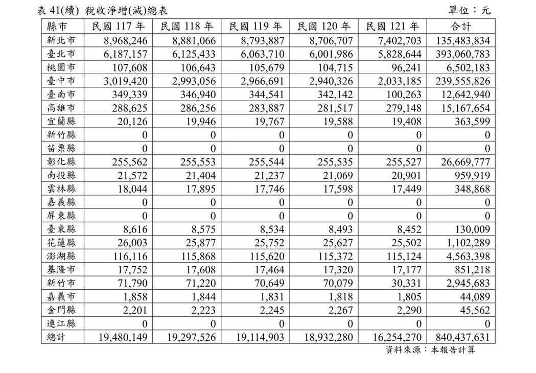 (續上圖)2018-2032年預估稅收淨增(減)總表。圖/取自內政部評估報告