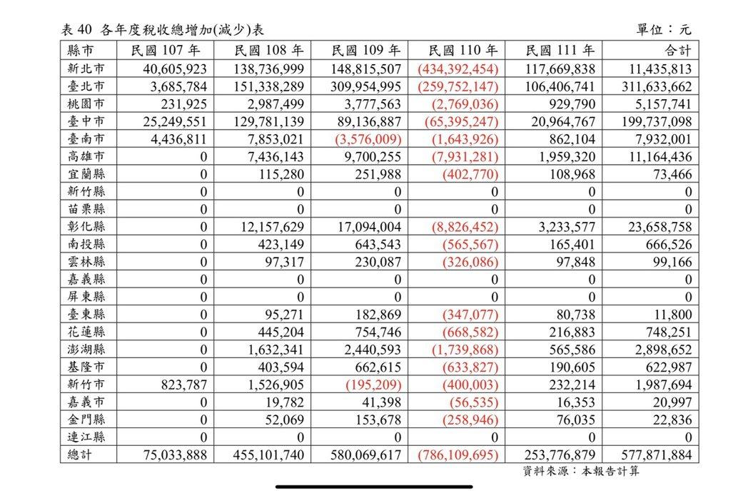 各年度稅收總增加(減少)表。圖/取自內政部評估報告