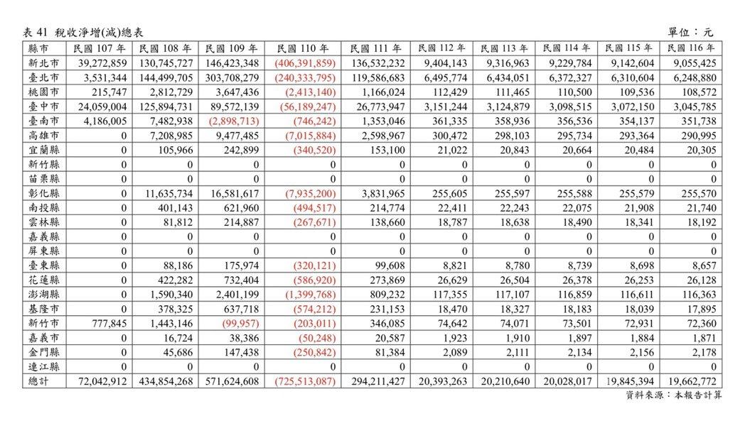 2018-2032年預估稅收淨增(減)總表。圖/取自內政部評估報告
