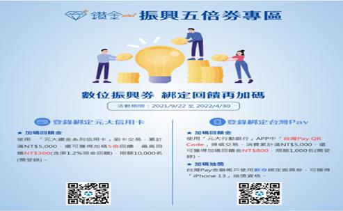 9月22日起於元大銀行官網開放登錄,提供客戶依家戶狀況、消費場域、使用習慣,選擇...