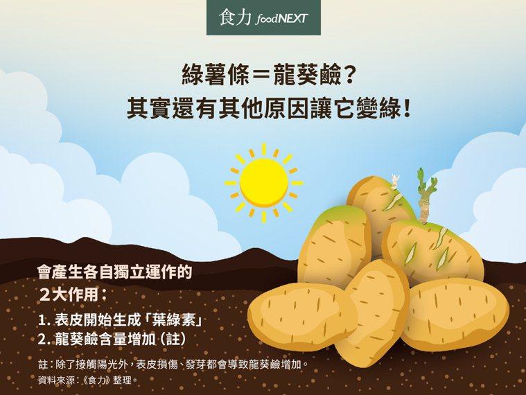配醣生物鹼?龍葵鹼?它們就是薯條變綠的主因嗎? 圖片提供/食力