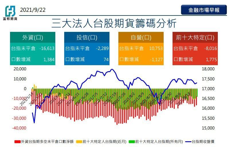 三大法人台股期貨籌碼分析。(富邦期貨/提供)