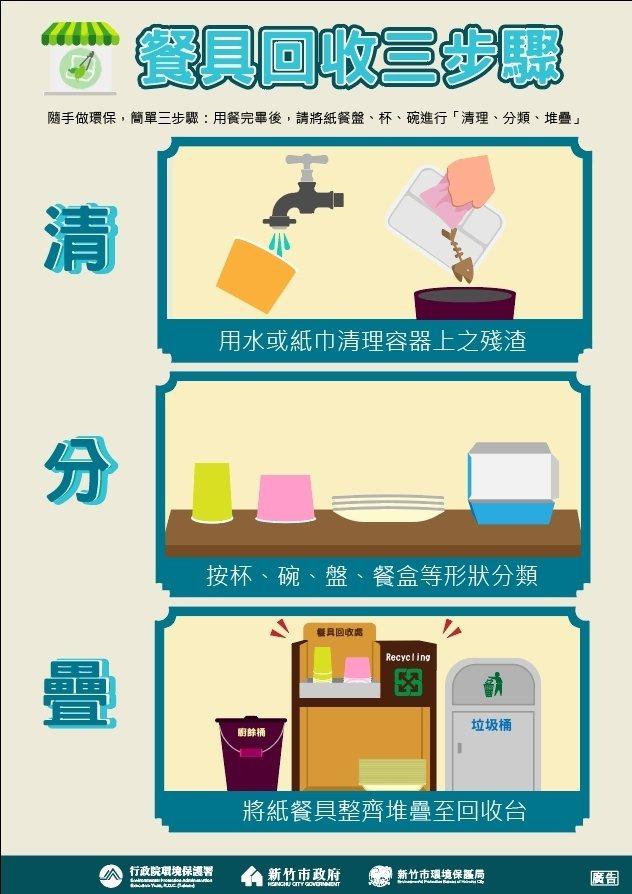 紙餐具屬於可回收項目,並且可循環再利用,新竹市環保局提醒民眾落實紙餐具「清、分、疊」回收三步驟。圖/新竹市環保局提供