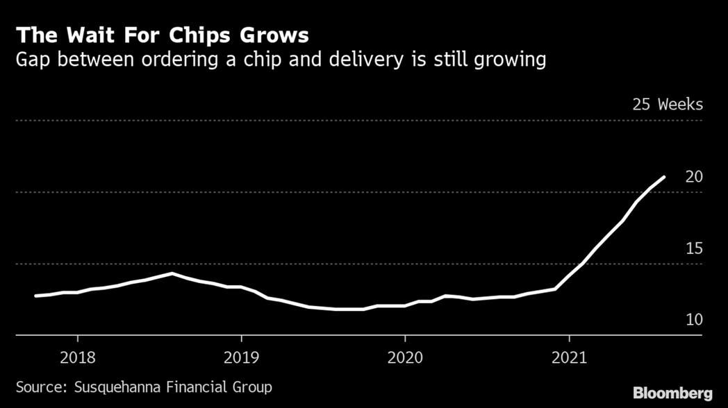 全球晶片從下單到交貨這段前置時間持續延長。擷取自彭博資訊