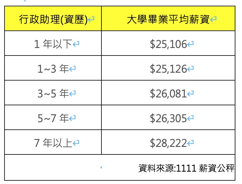 1111人力銀行公布大學畢業行政助理的薪資情形。 圖/1111人力銀行提供
