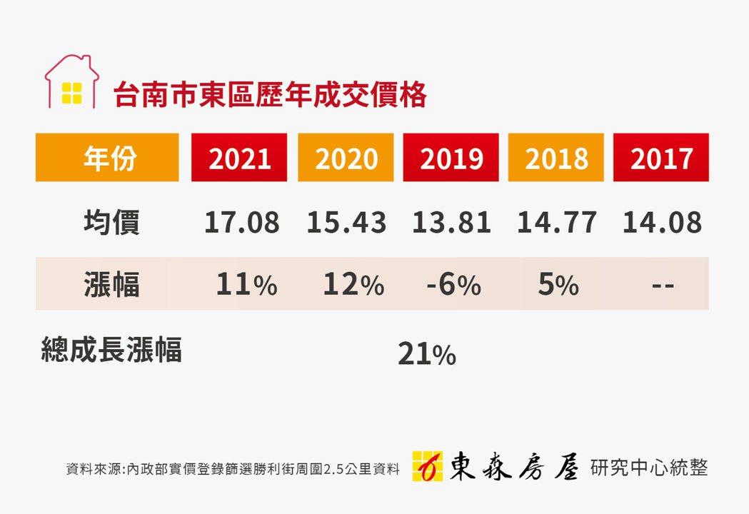 台南市東區歷年成交價格(東森房屋研究中心/提供)