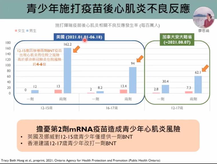 12至15歲男生接種兩劑BNT疫苗,發生心肌炎機率較高。圖/擷取自新冠肺炎防疫科...