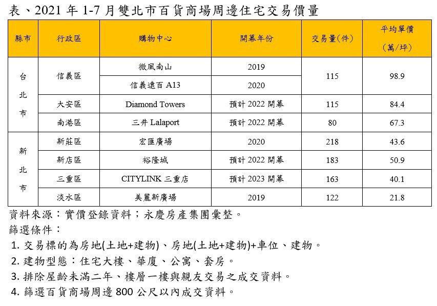 2021年前七月雙北市百貨商場周邊住宅交易價量。圖/永慶房產集團提供