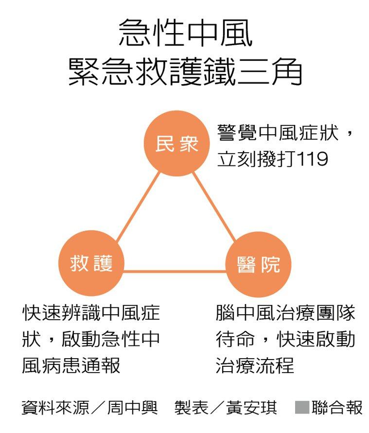 急性中風緊急救護鐵三角 資料來源/周中興 製表/黃安琪