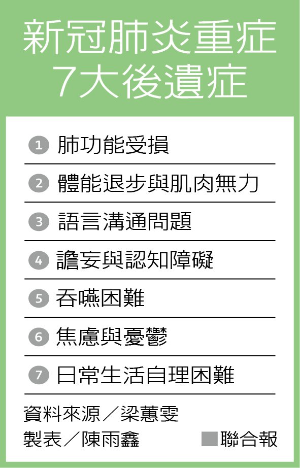 新冠肺炎重症7大後遺症 資料來源/梁蕙雯 製表/陳雨鑫