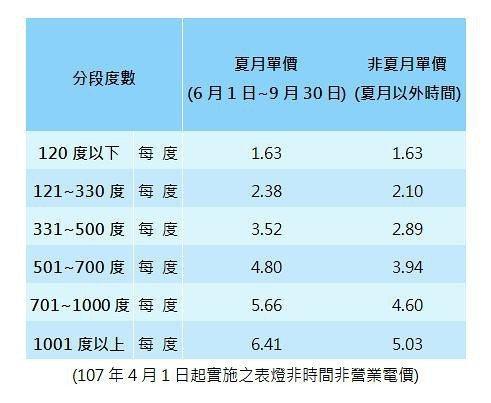 目前多數用戶使用的是非時間電價(累進電價),每天24小時的電費無差異。 圖/台電...
