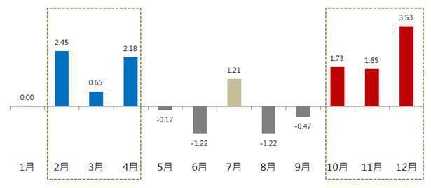 2010~2020過去十年陸股每月平均漲跌幅(資料來源:WIND,滬深300指數...