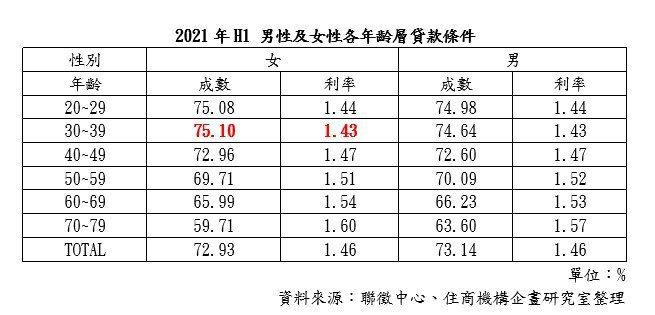 2021 H1 男女各年齡層貸款條件(住商機構企研室/提供)